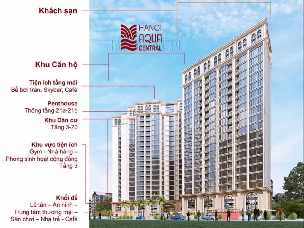Phối cảnh dự án chung cư cao cấp Hà Nội Aqua Central.
