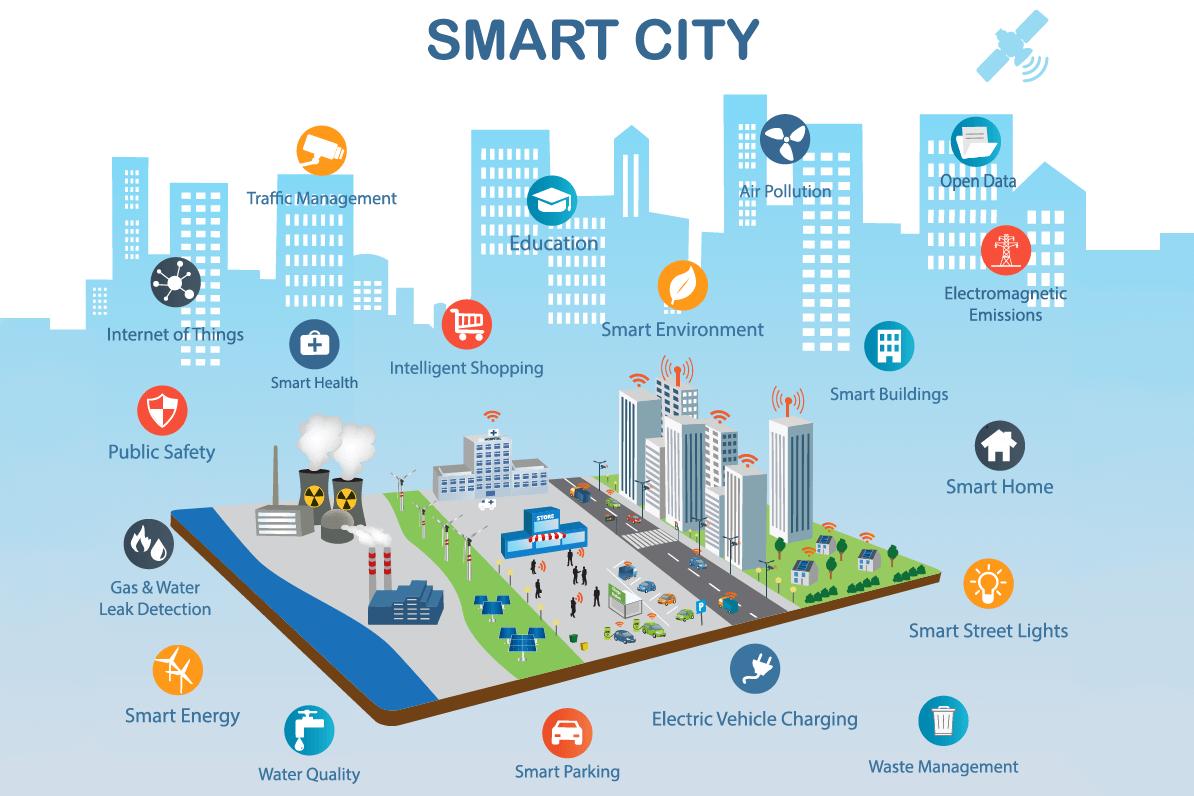 Các tiện ích thông minh, công nghệ cao được tích hợp trong toàn bộ các chức năng của thành phố.