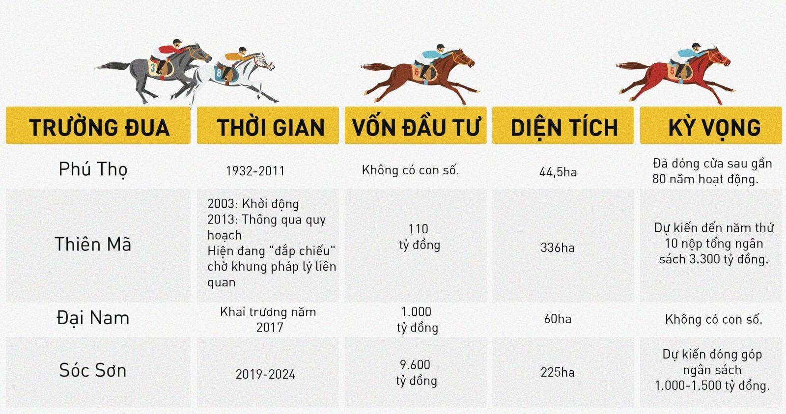 Một vài con số về trường đua Sóc Sơn và các trường đua khác.